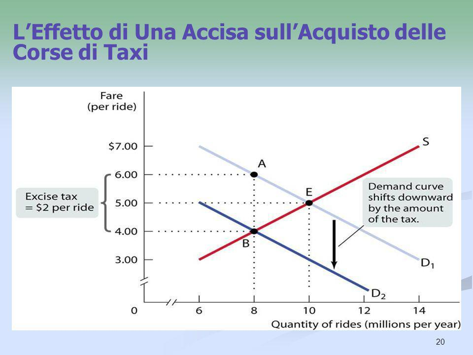 L'Effetto di Una Accisa sull'Acquisto delle Corse di Taxi