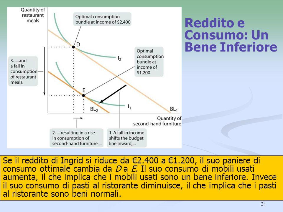 Reddito e Consumo: Un Bene Inferiore