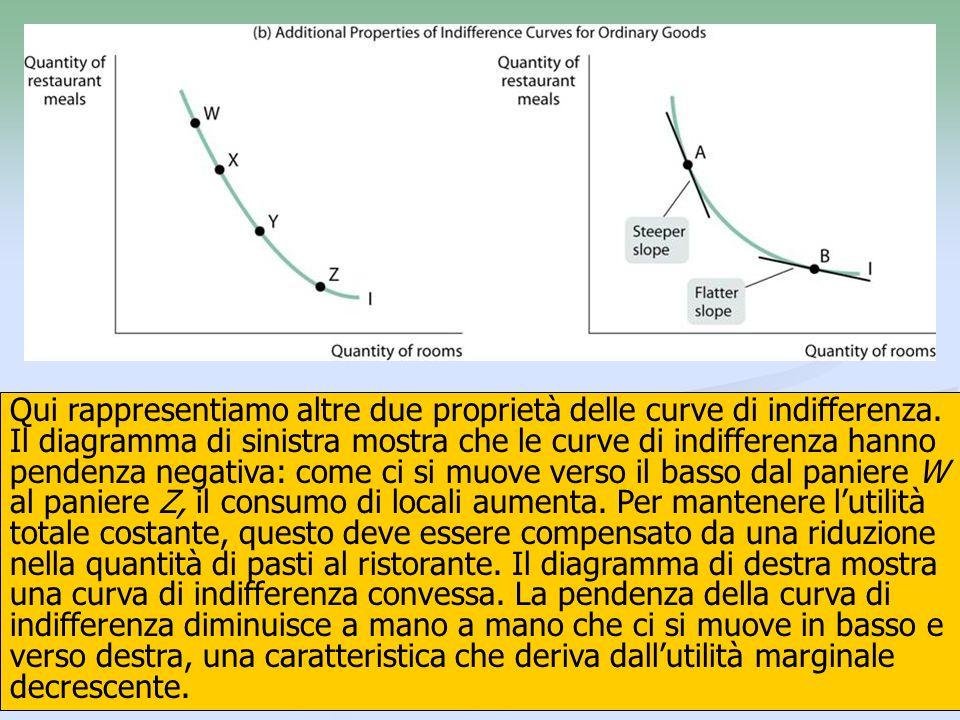 Qui rappresentiamo altre due proprietà delle curve di indifferenza