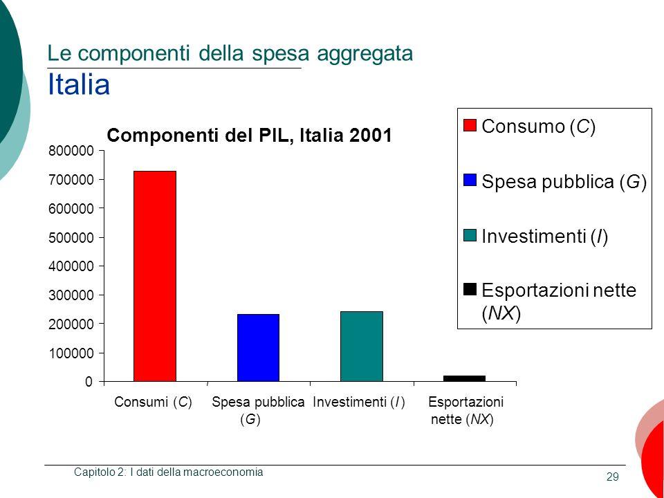 Le componenti della spesa aggregata Italia