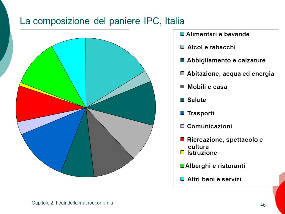 La composizione del paniere IPC, Italia