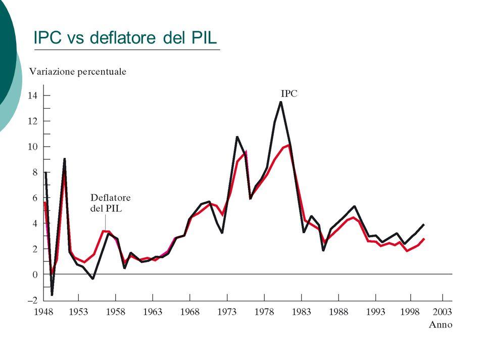 IPC vs deflatore del PIL