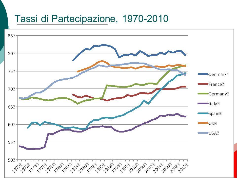 Tassi di Partecipazione, 1970-2010