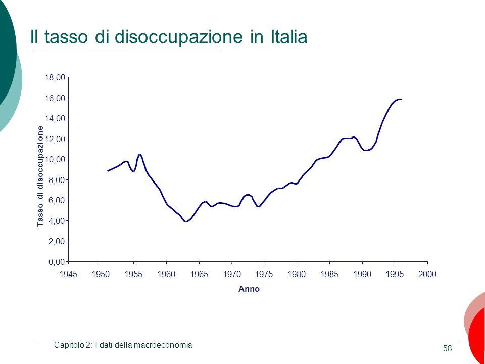 Il tasso di disoccupazione in Italia