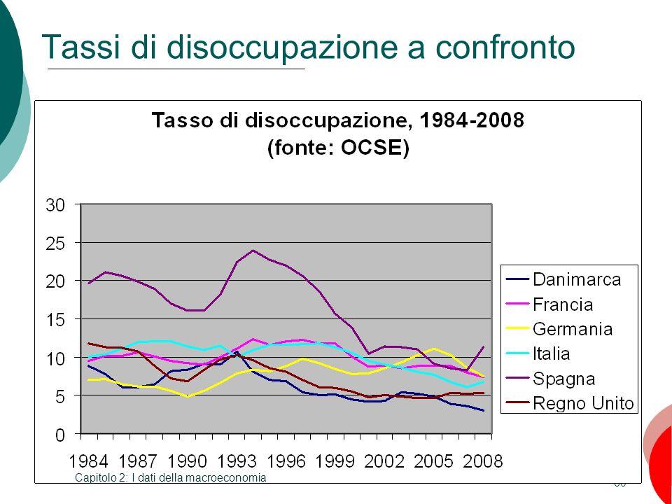 Tassi di disoccupazione a confronto