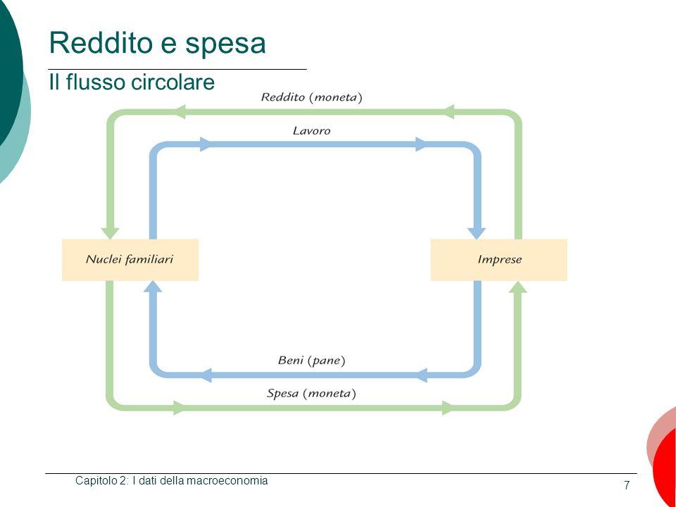 Reddito e spesa Il flusso circolare