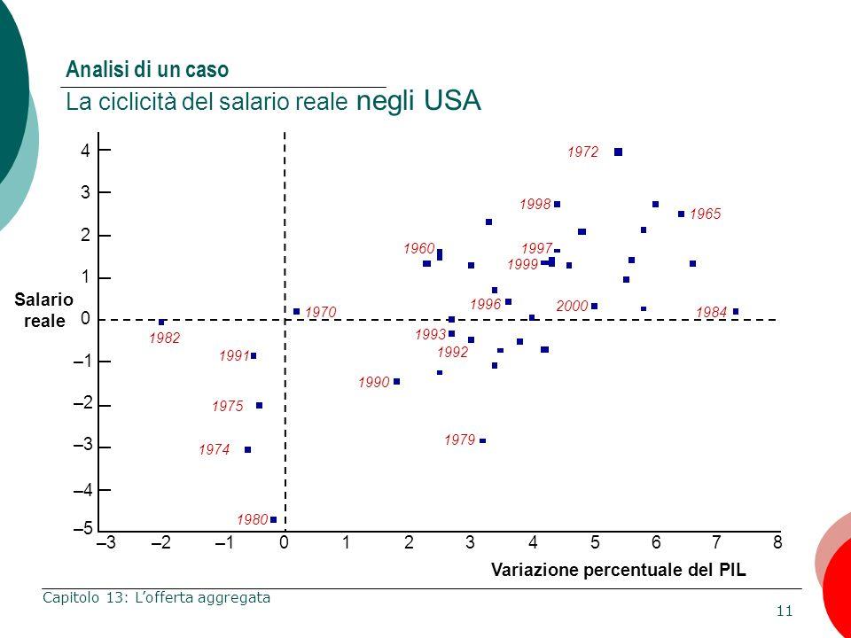Analisi di un caso La ciclicità del salario reale negli USA