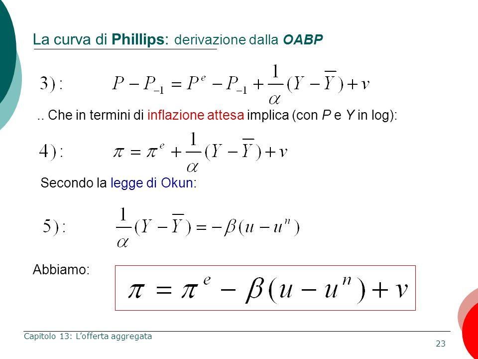 La curva di Phillips: derivazione dalla OABP