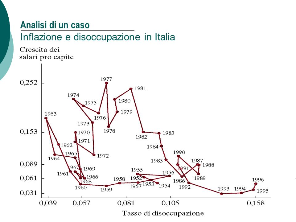 Analisi di un caso Inflazione e disoccupazione in Italia