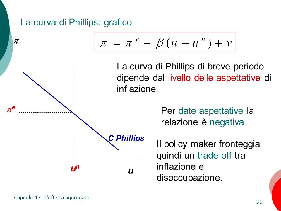 La curva di Phillips: grafico