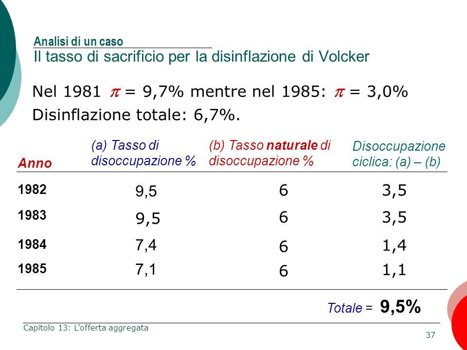 Disinflazione totale: 6,7%.