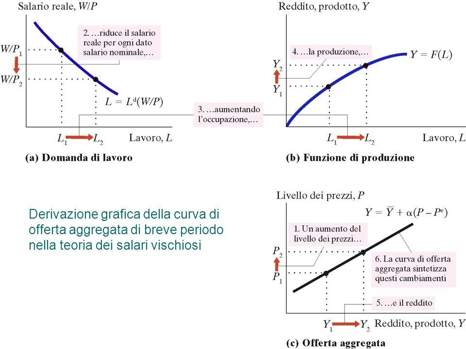 Derivazione grafica della curva di offerta aggregata di breve periodo nella teoria dei salari vischiosi