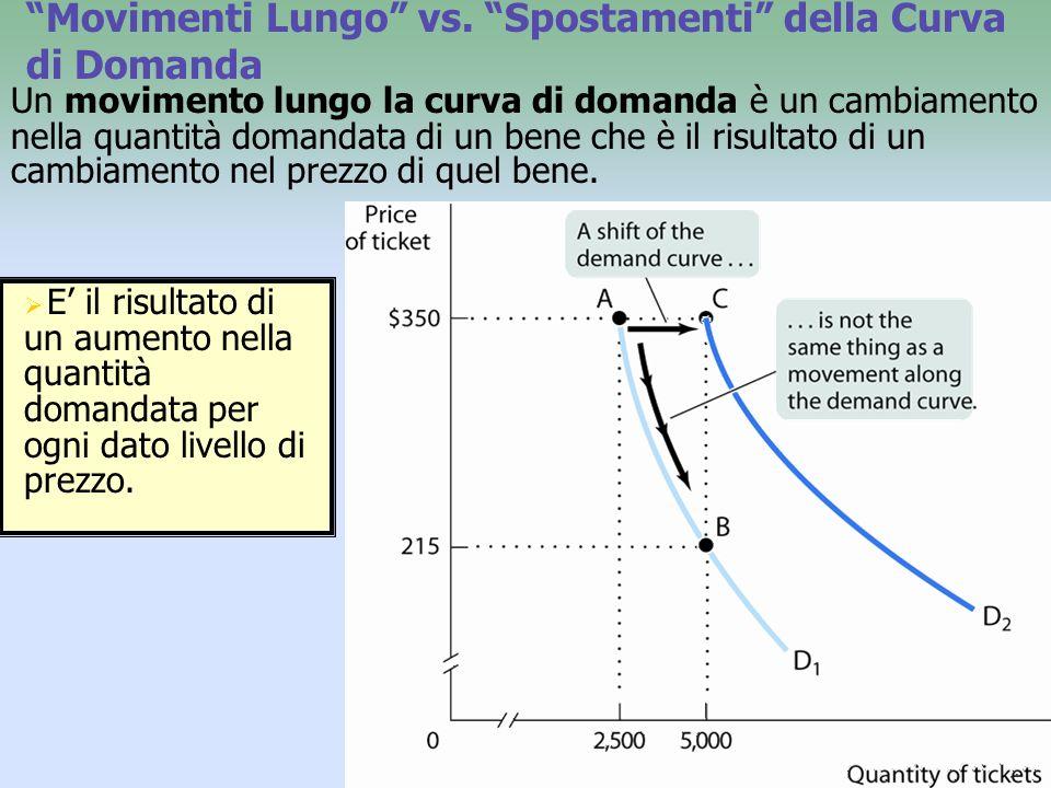 Movimenti Lungo vs. Spostamenti della Curva di Domanda