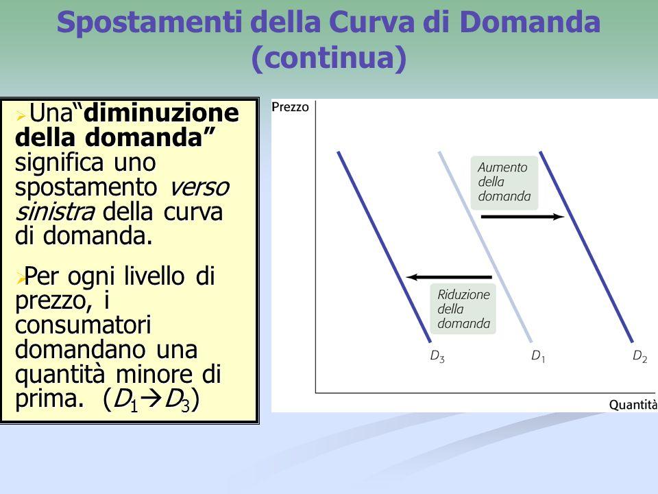 Spostamenti della Curva di Domanda (continua)