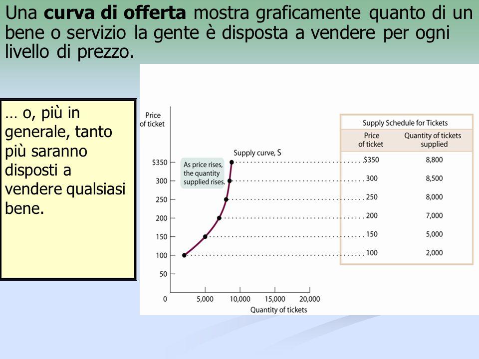 Una curva di offerta mostra graficamente quanto di un bene o servizio la gente è disposta a vendere per ogni livello di prezzo.