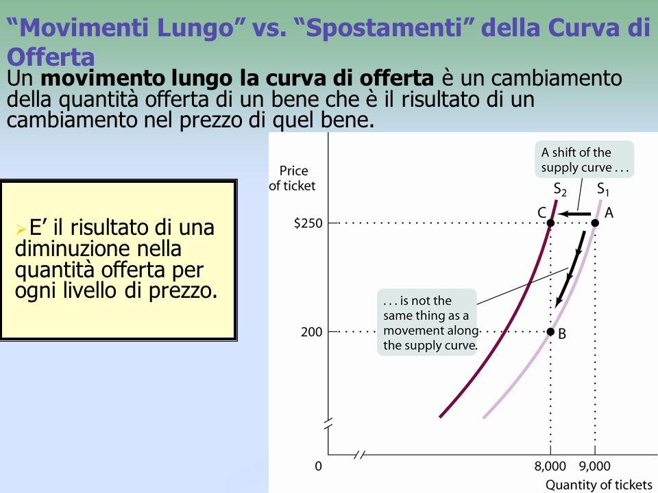 Movimenti Lungo vs. Spostamenti della Curva di Offerta
