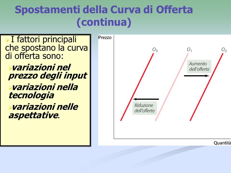 Spostamenti della Curva di Offerta (continua)