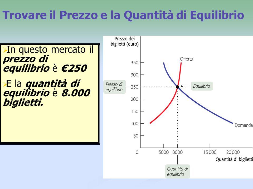 Trovare il Prezzo e la Quantità di Equilibrio