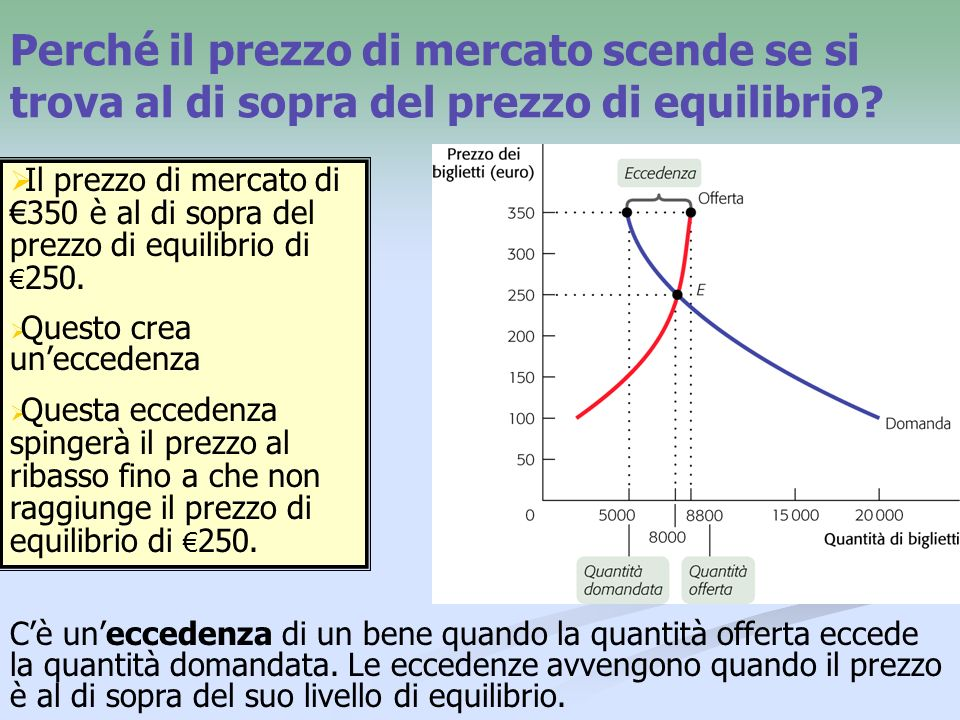 Perché il prezzo di mercato scende se si trova al di sopra del prezzo di equilibrio