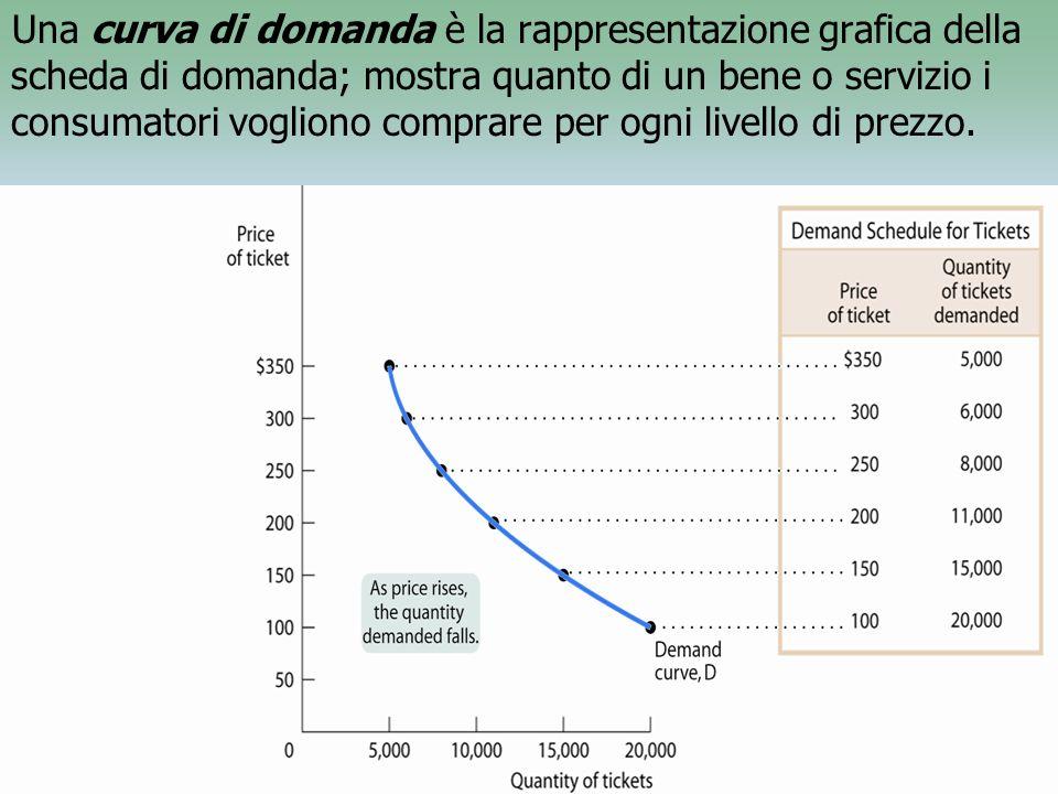 Una curva di domanda è la rappresentazione grafica della scheda di domanda; mostra quanto di un bene o servizio i consumatori vogliono comprare per ogni livello di prezzo.