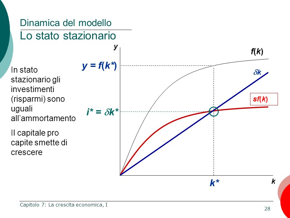 Dinamica del modello Lo stato stazionario