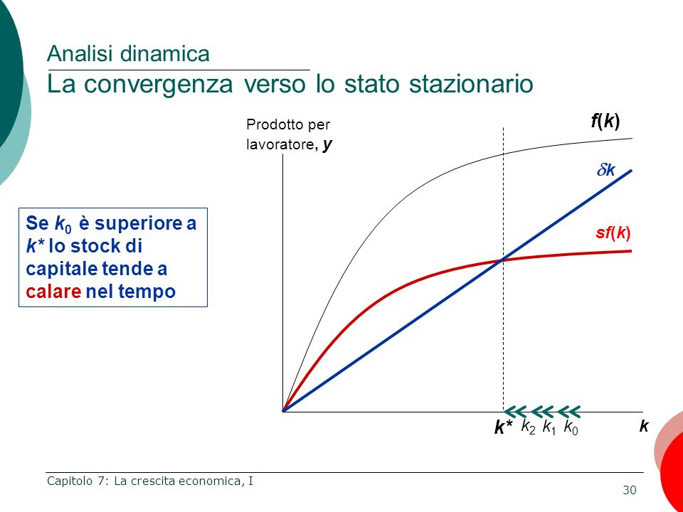Analisi dinamica La convergenza verso lo stato stazionario