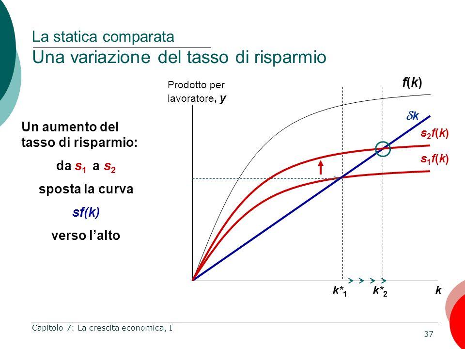 La statica comparata Una variazione del tasso di risparmio