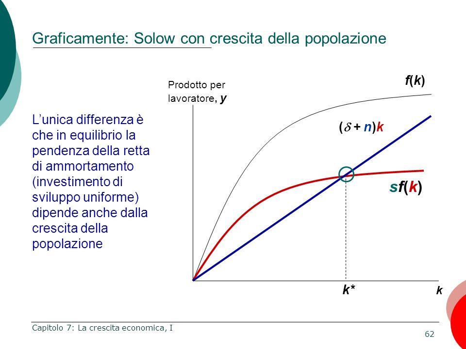 Graficamente: Solow con crescita della popolazione