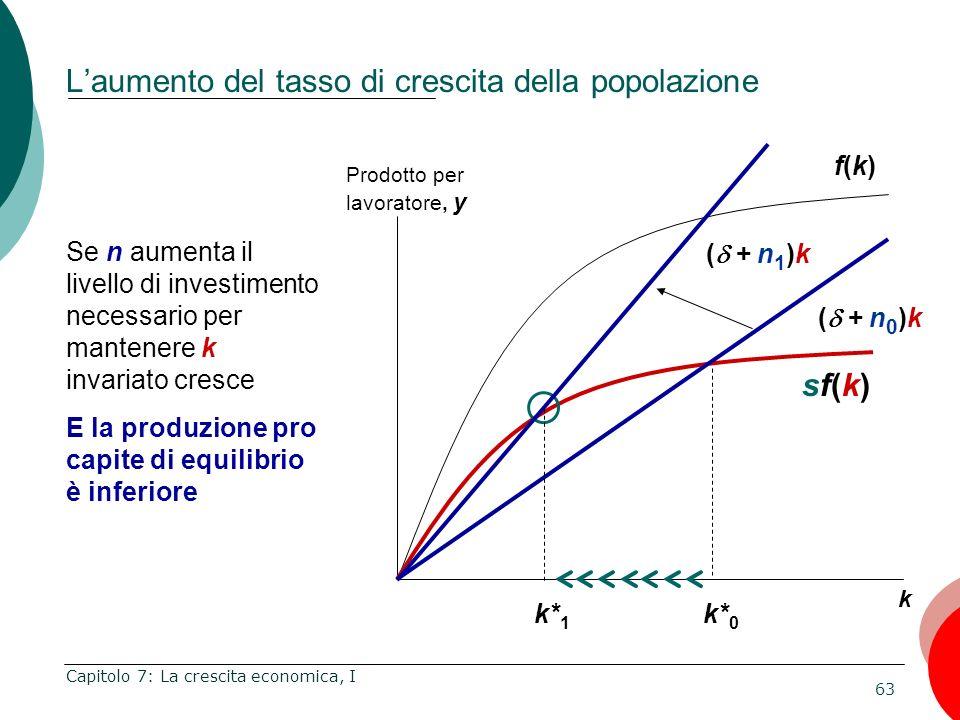 L'aumento del tasso di crescita della popolazione