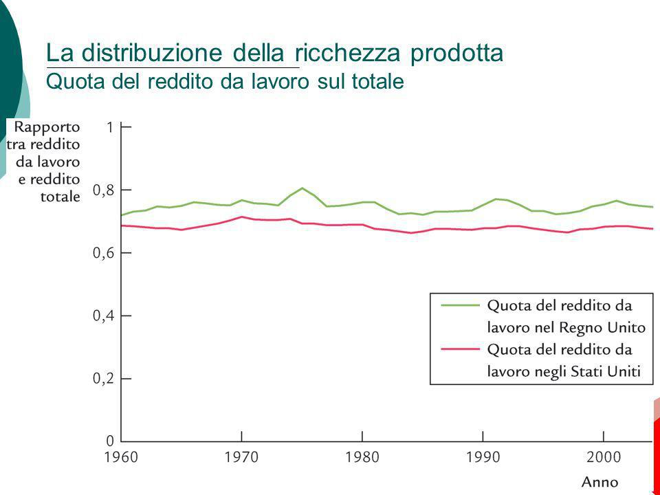 La distribuzione della ricchezza prodotta Quota del reddito da lavoro sul totale