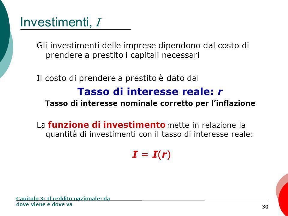 Investimenti, I Tasso di interesse reale: r I = I(r)