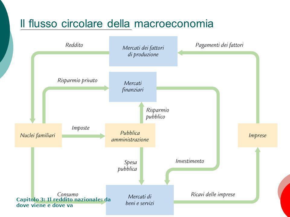 Il flusso circolare della macroeconomia
