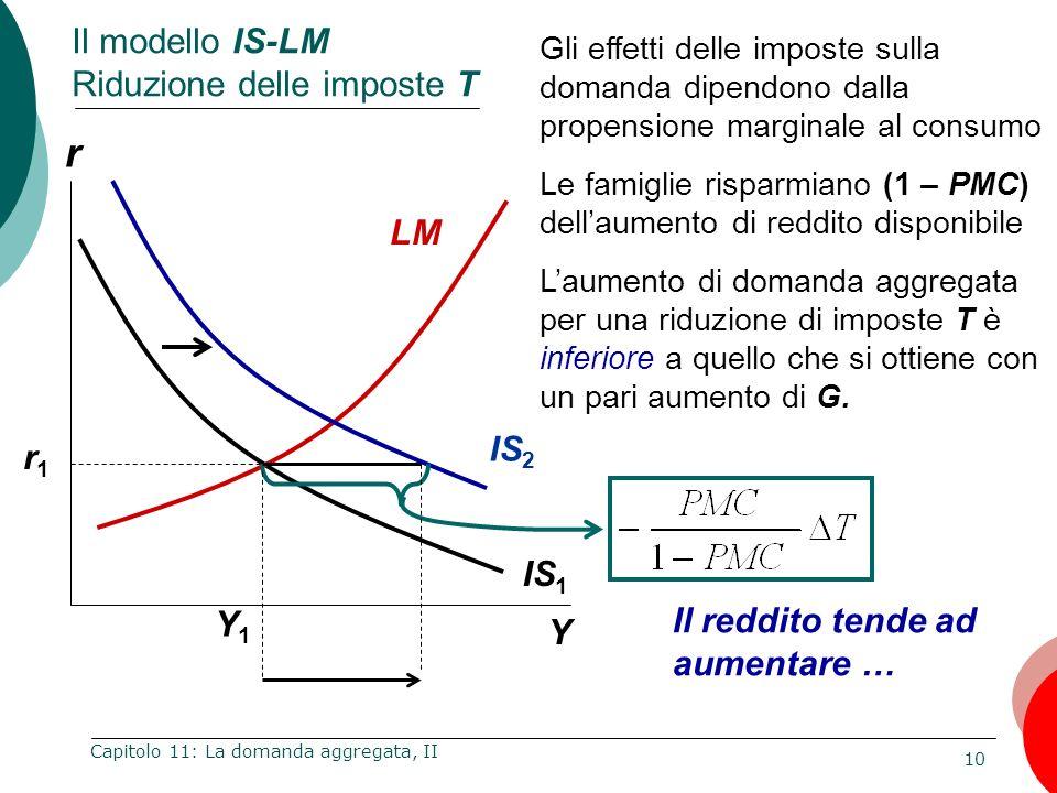 Il modello IS-LM Riduzione delle imposte T