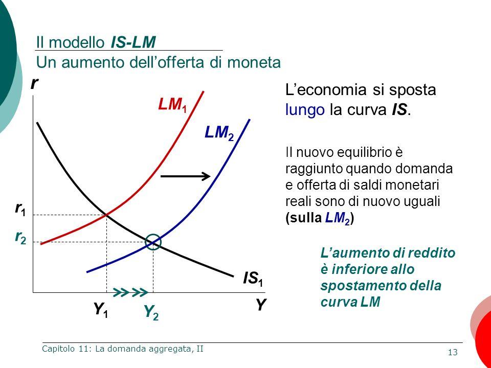 Il modello IS-LM Un aumento dell'offerta di moneta