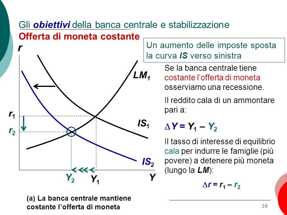 Gli obiettivi della banca centrale e stabilizzazione Offerta di moneta costante