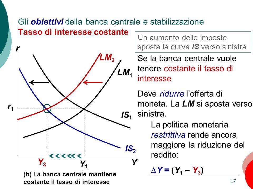 Gli obiettivi della banca centrale e stabilizzazione Tasso di interesse costante
