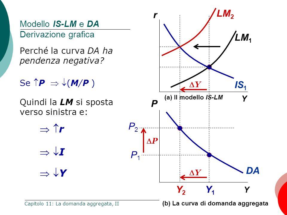 Modello IS-LM e DA Derivazione grafica