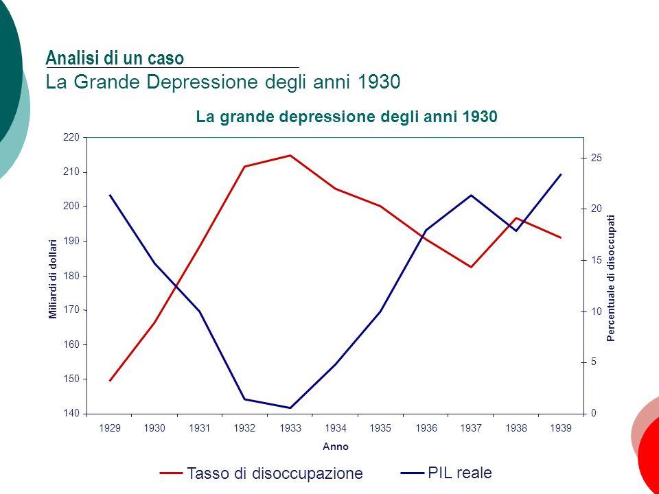 Analisi di un caso La Grande Depressione degli anni 1930