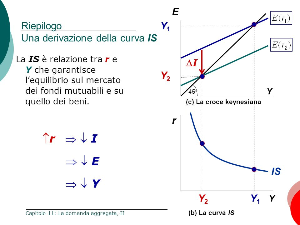 Riepilogo Una derivazione della curva IS