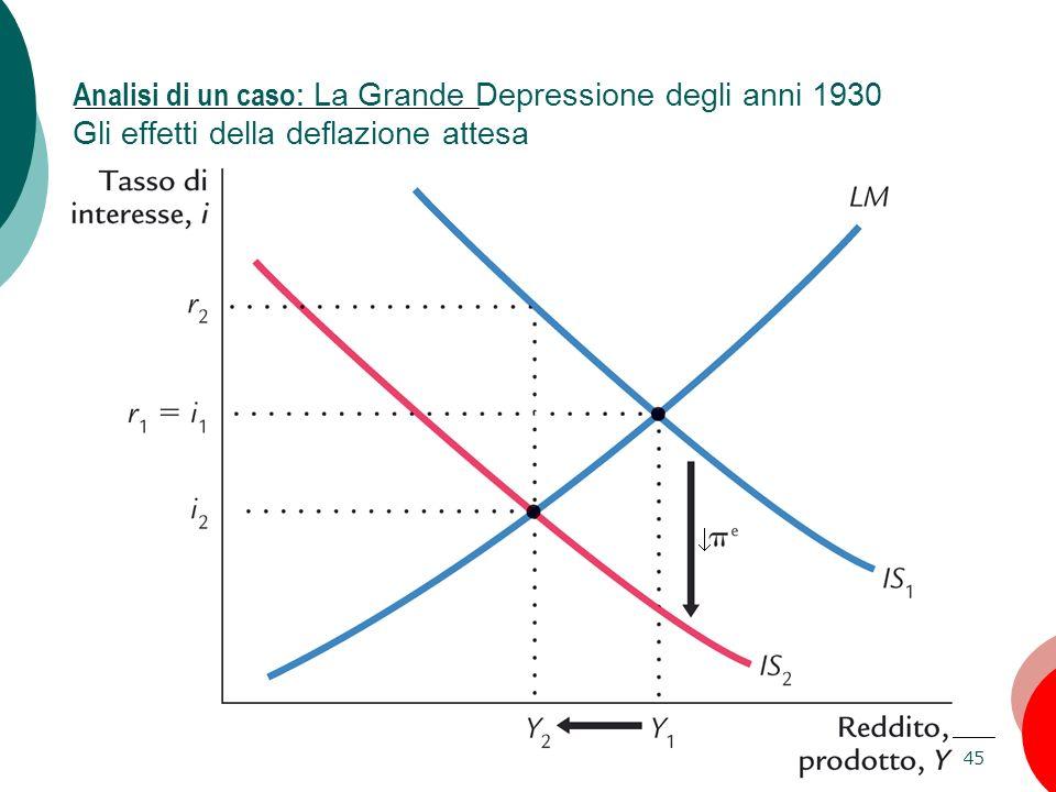 Analisi di un caso: La Grande Depressione degli anni 1930 Gli effetti della deflazione attesa