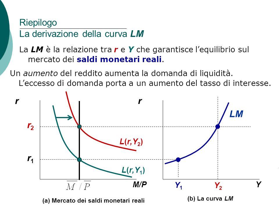 Riepilogo La derivazione della curva LM