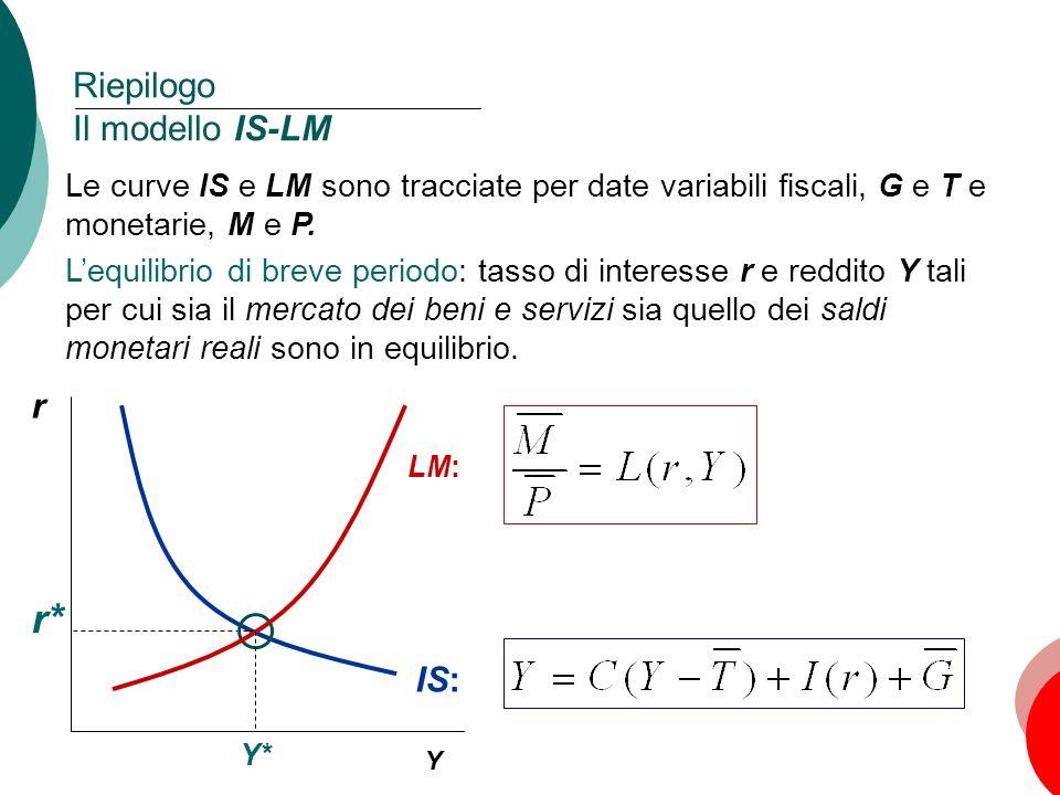 Riepilogo Il modello IS-LM