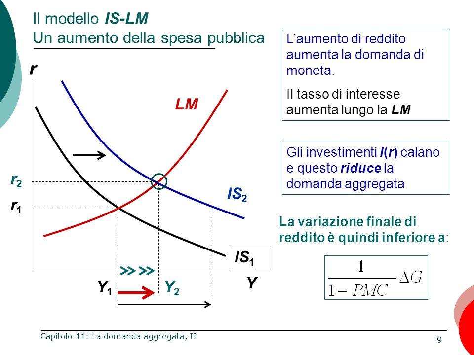 Il modello IS-LM Un aumento della spesa pubblica