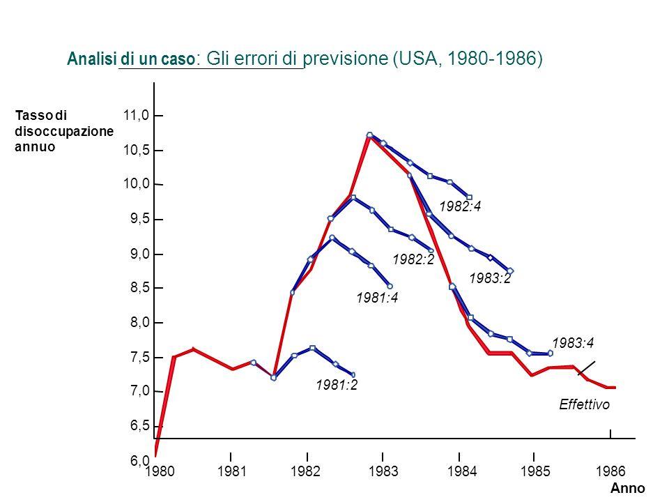 Analisi di un caso: Gli errori di previsione (USA, 1980-1986)