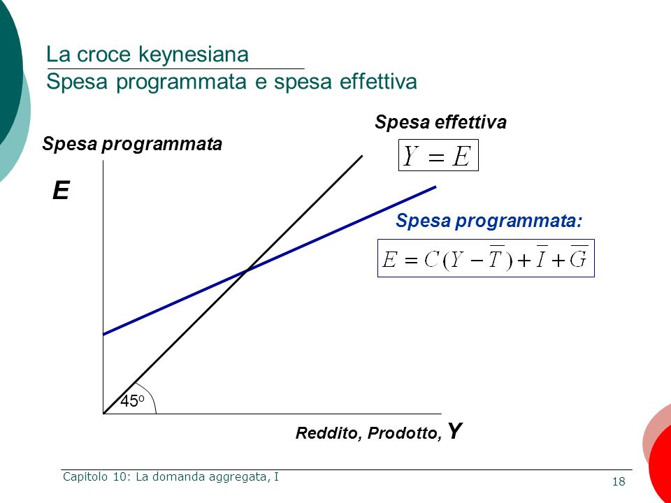 La croce keynesiana Spesa programmata e spesa effettiva