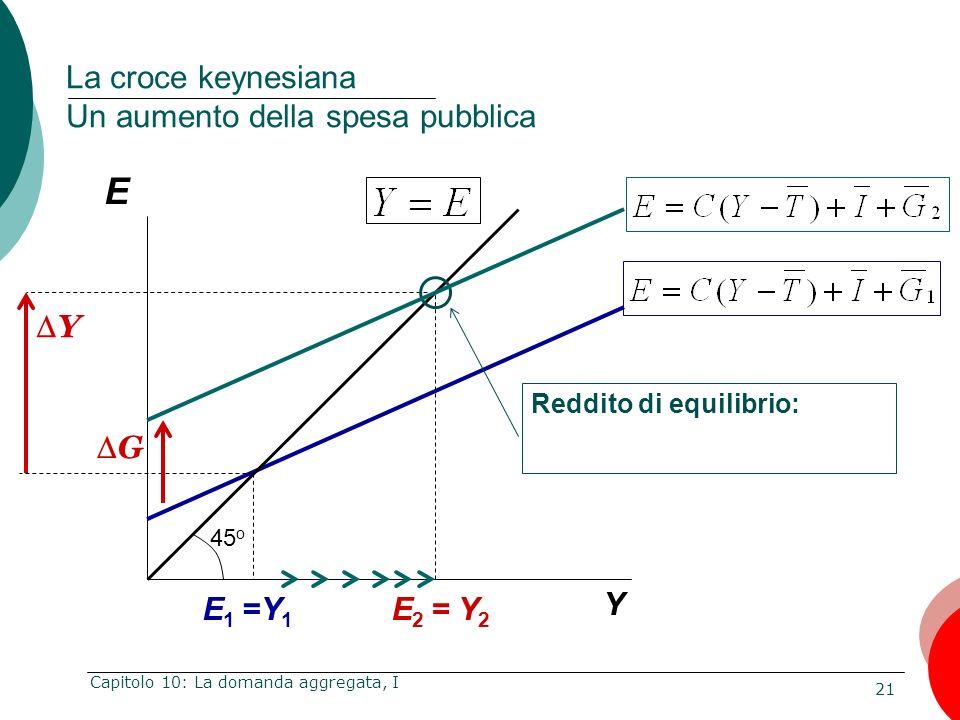La croce keynesiana Un aumento della spesa pubblica