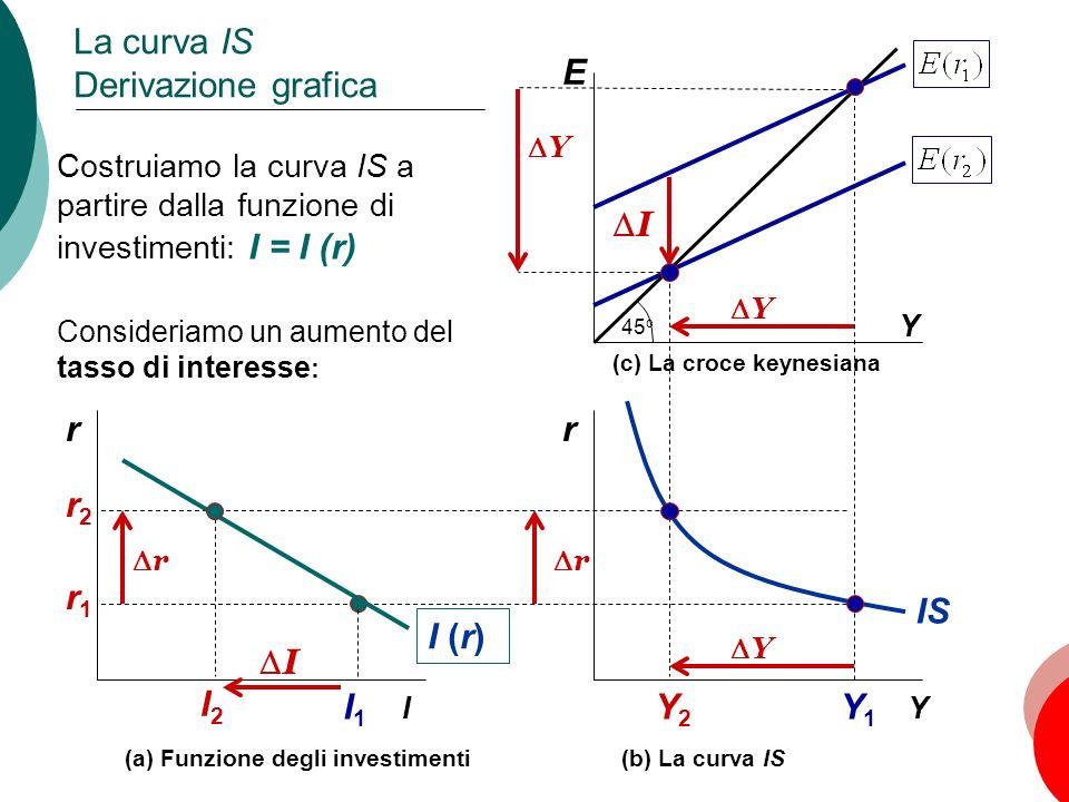 La curva IS Derivazione grafica