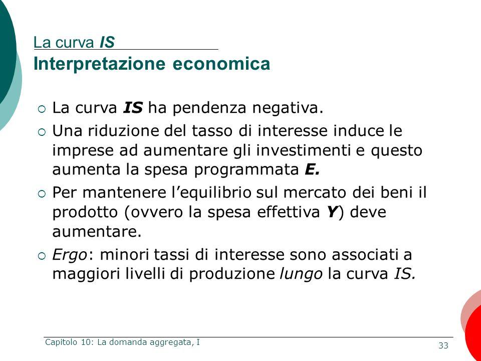 La curva IS Interpretazione economica