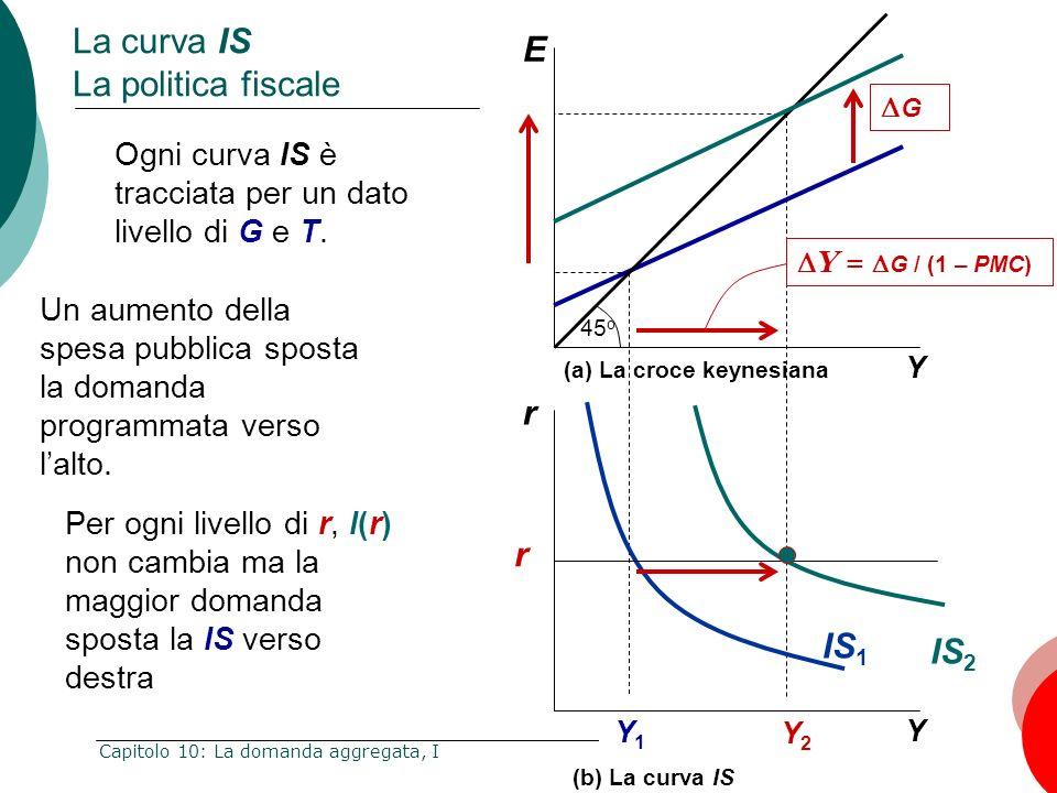 La curva IS La politica fiscale