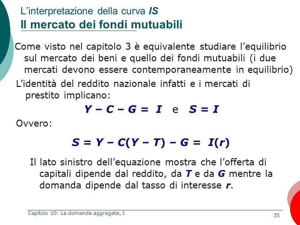 L'interpretazione della curva IS Il mercato dei fondi mutuabili